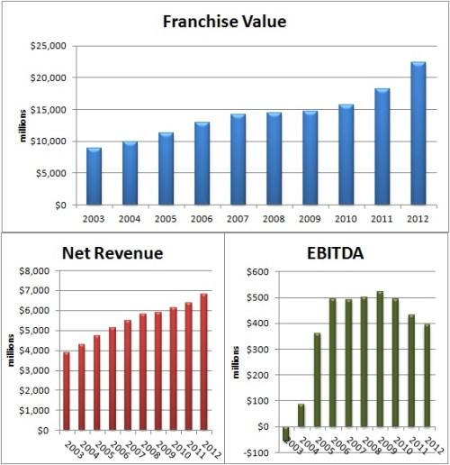 MLB Finance