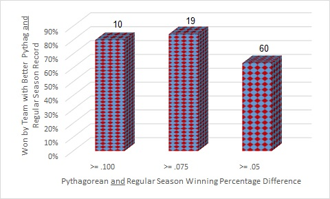 Pythag and Reg Season Series Postseason Records with Ranges2