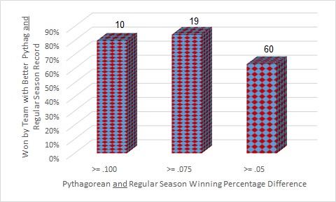 Pythag and Reg Season Series Postseason Records with Ranges2