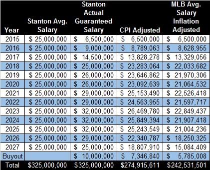 Stanton Contract Breakdown Adjusted