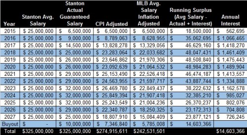 Stanton Contract Breakdown with Income