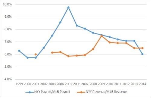 payroll and rev vs league