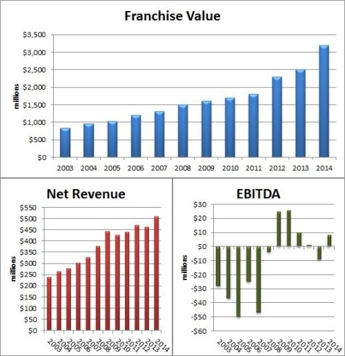 Yanks Forbes 2014