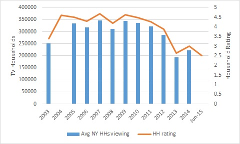 YES RATINGS