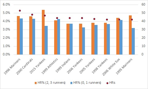 HR rates for top