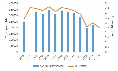 Yankee ratings