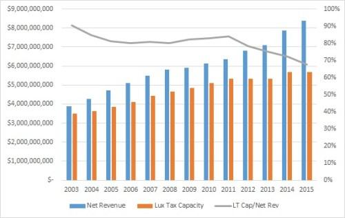 net-rev-vs-lux-tax-cap