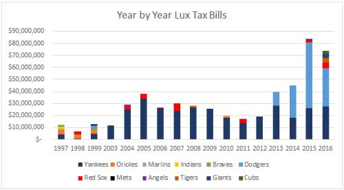 lux-tax-bills-1997-to-2016