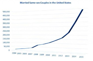 Same-sex wedding growth