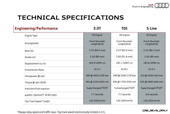 2014 Audi Q7 - Specifications 4