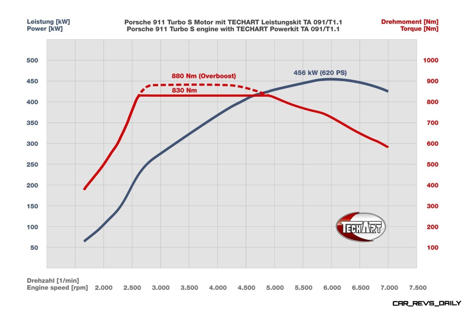 TECHART_Power_Kit_TA091_T1.1_diagram