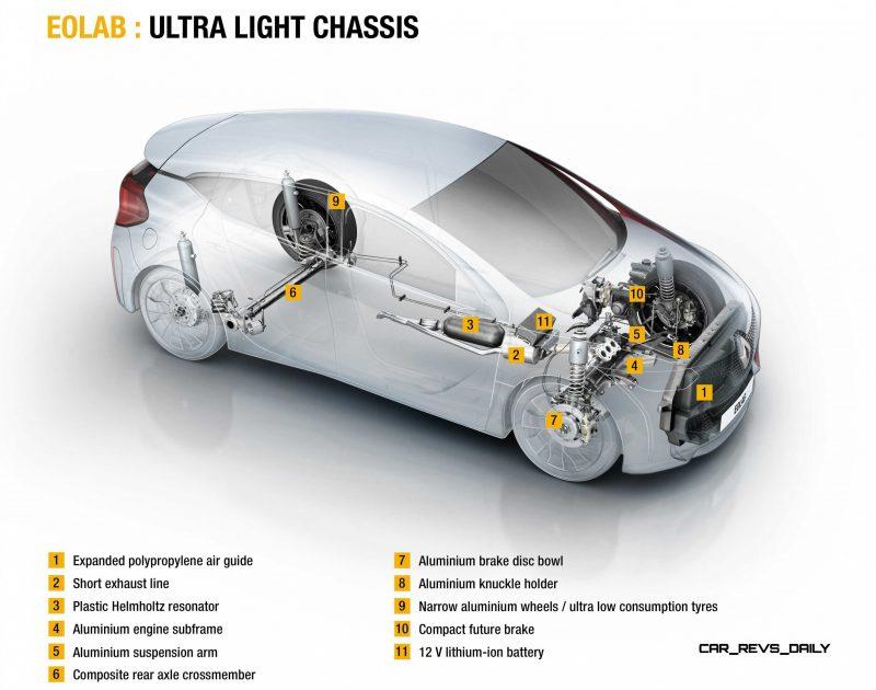2014 Renault Eolab Concept PHEV 16
