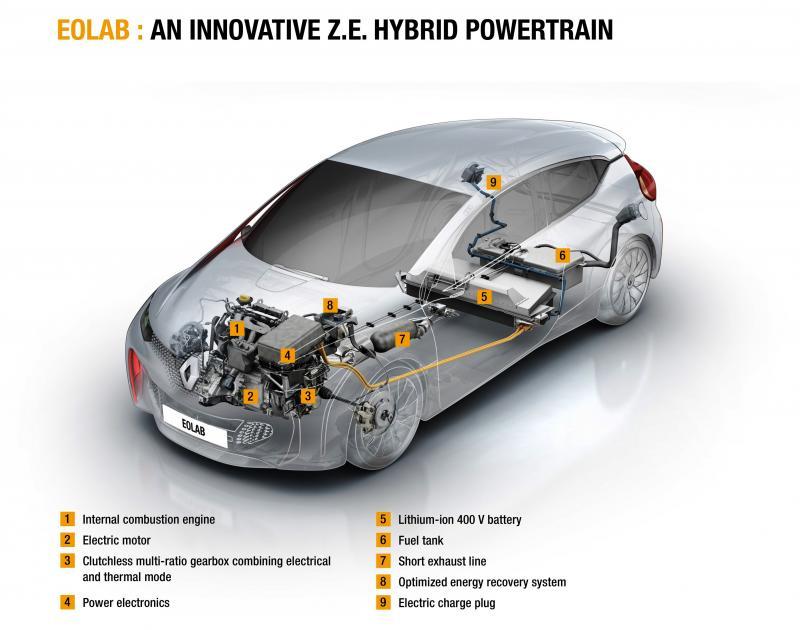 2014 Renault Eolab Concept PHEV 18