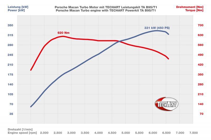 TECHART_Power_Kit_TA_B95_T1_diagram