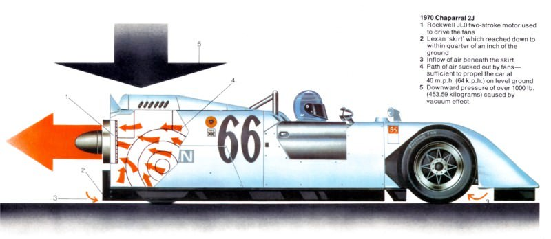 See The Authentic Chaparral 2H and 2J Racecars at the Petroleum Museum in Midland, Texas 36