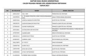 Daftar Nama Lulus Seleksi Administrasi CPNS Kementerian Pertanian 2017