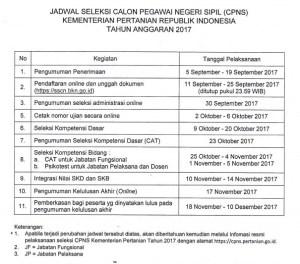 Jadwal dan Lokasi Tes SKD CPNS KEMENTAN 2018