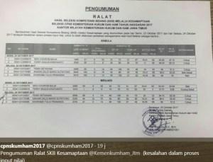 Hasil Tes SKB CPNS Provinsi Jawa Timur 2018 Lulus Wawancara Psikotes