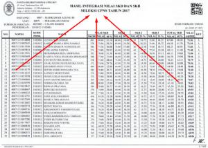 Pengumuman Hasil Tes SKD CPNS Mahkamah Agung 2018