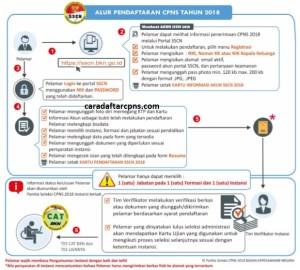 Cara Pendaftaran CPNS 2018 Online