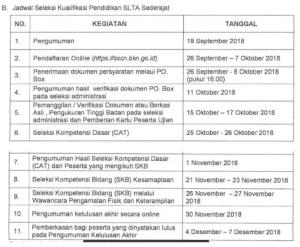 Jadwal dan Lokasi Tes SKB CPNS Kemenkumham 2018