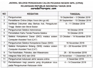 Jadwal dan Lokasi Tes SKD CPNS KEJAKSAAN AGUNG 2018 Setelah Seleksi Administrasi