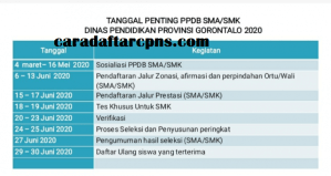 Pengumuman Hasil Seleksi PPDB SMA SMK Negeri Provinsi Gorontalo 2020/2021