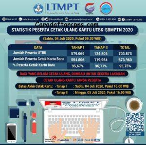 12 Link resmi pengumuman hasil SBMPTN 2020