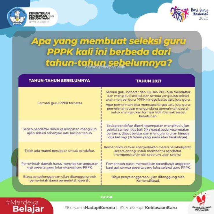 Jadwal dan Cara Daftar Guru PPPK 2021