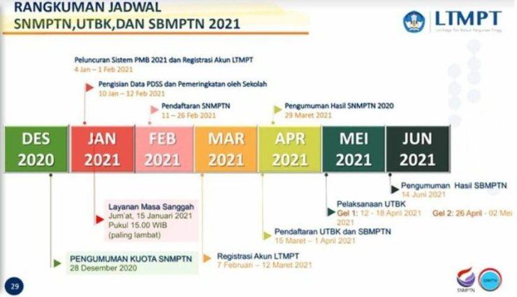 Jadwal dan syarat SBMPTN UTBK SNMPTN 2021