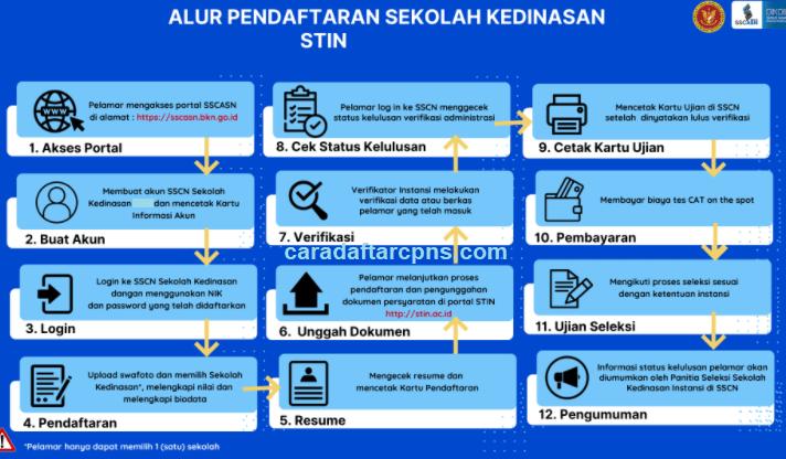 syarat pendaftaran sekolah kedinasan