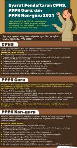 Syarat Pendaftaran CPNS PPPK Guru dan PPPK Non-Guru 2021
