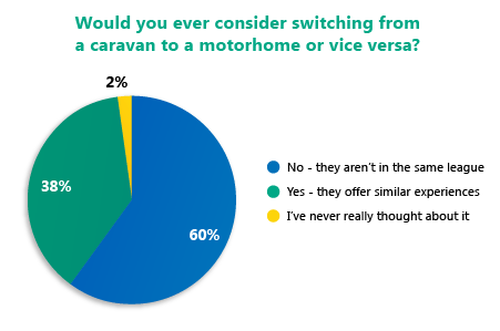 caravan vs motorhome poll