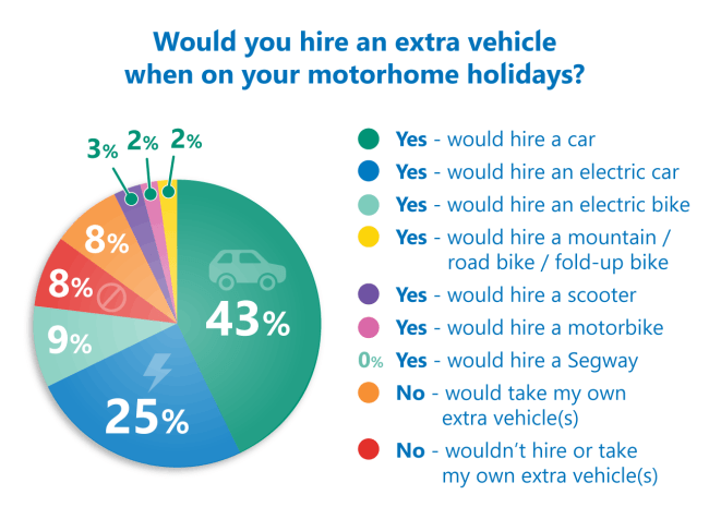 hire an extra vehicle poll results
