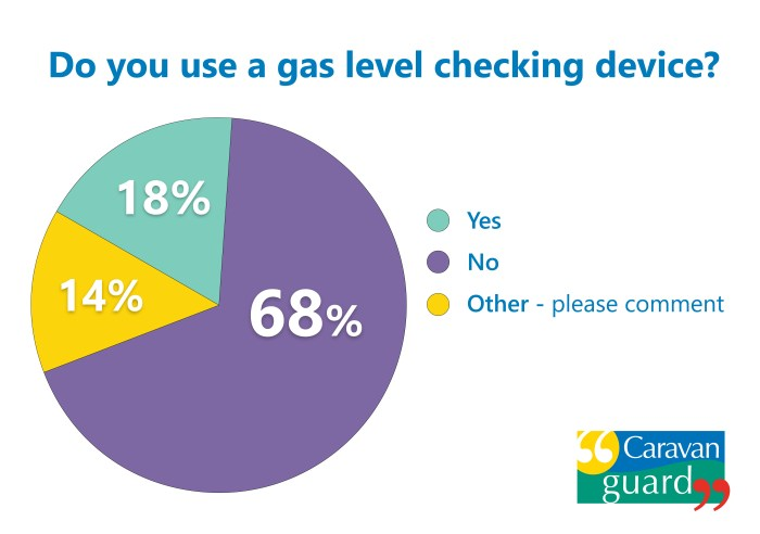 Gas level checking poll results