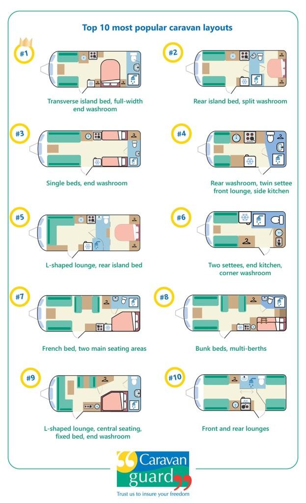 Top 10 Caravan Layouts