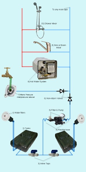 CaravansPlus: Design Your Own RV or Caravan Plumbing System