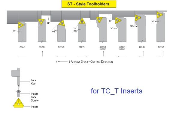 Tool Inserts Holders And Lathe