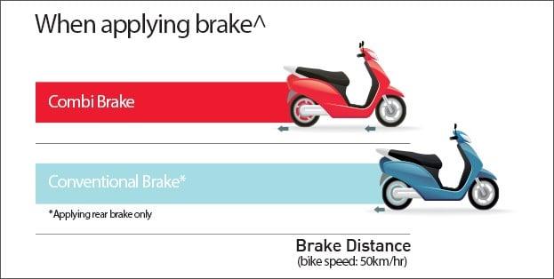 honda combi brake system-image