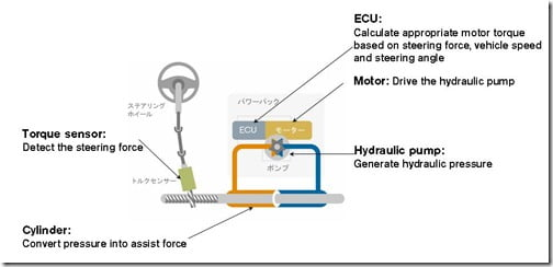 electro-hydraulic-power-steering-system