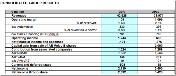 Renault Global Financial Results 2011