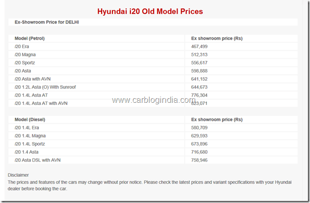 hyundai i20 old Model prices