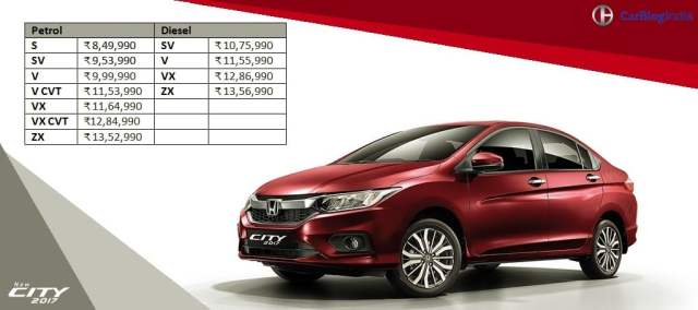 2017 honda city price list