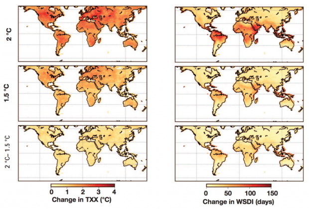 Global changes in the intensity of hot extremes (left) and the duration of warm spells (right) with 2C warming (top), 1.5C (middle) and the difference between the two (bottom) Source: Schleussner, C-F, et al., (2016)