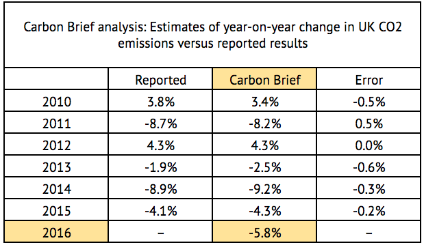 Source: Carbon Brief analysis of Department of Business, Energy and Industrial Strategy energy, emissions and coal use data.