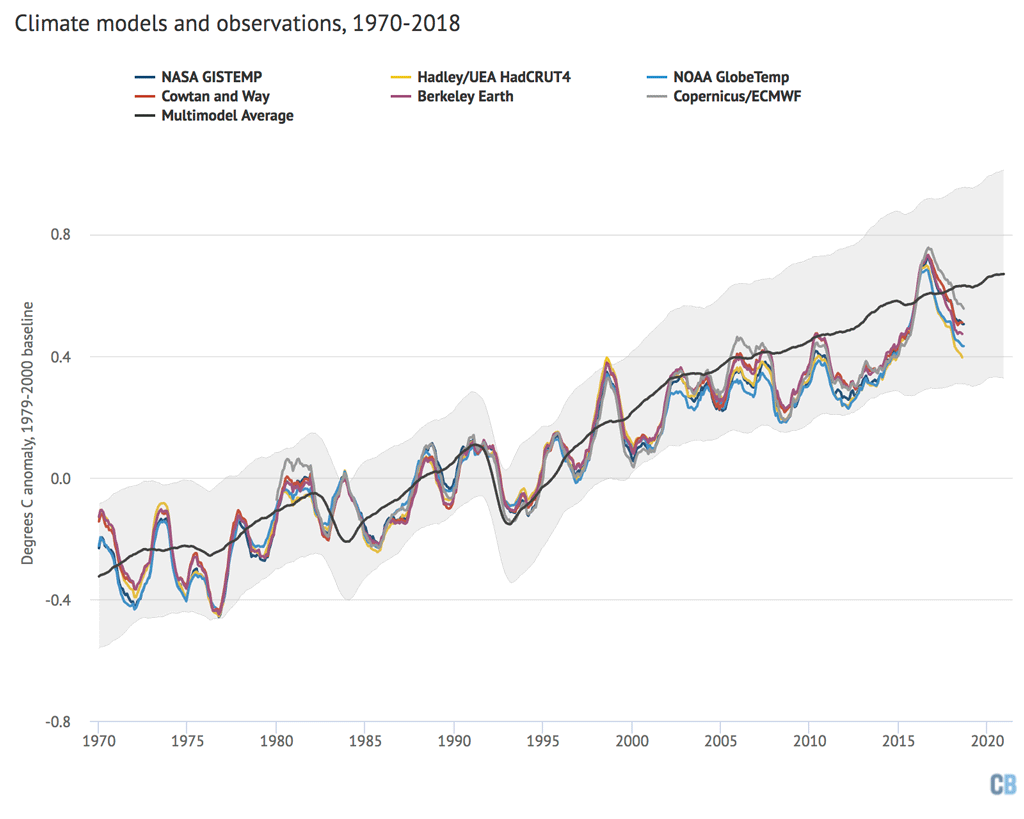 State Of The Climate New Record Ocean Heat Content And A