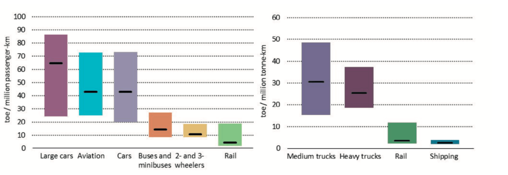 Energy intensity of different transport modes in 2017. The left-hand chart shows energy intensity of passenger transport, in tonnes of oil equivalent (toe) per million passenger km travelled. The right-hand chart shows energy intensity of freight transport, in toe per million tonne km transported. Source: IEA 2019.