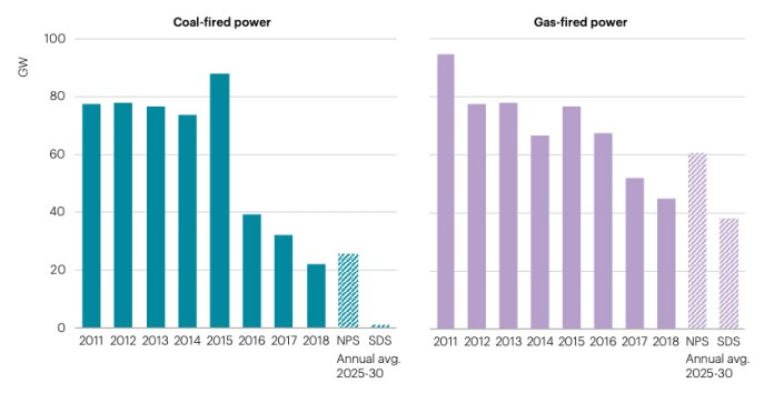 Investment in coal- and gas-fired power generation in recent years, compared with the future scenarios laid out by the IEA for its New Policies Scenario and its Sustainable Development Scenario (shown as annual average needs 2025-30). While in a sustainable future, gas remains very much a part of energy investment, coal must drop considerably. Source: IEA