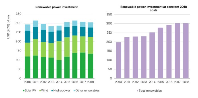 Two charts showing actual investment in renewable power (left) versus spending when the falling cost of renewables is taken into consideration (right). Source: IEA.