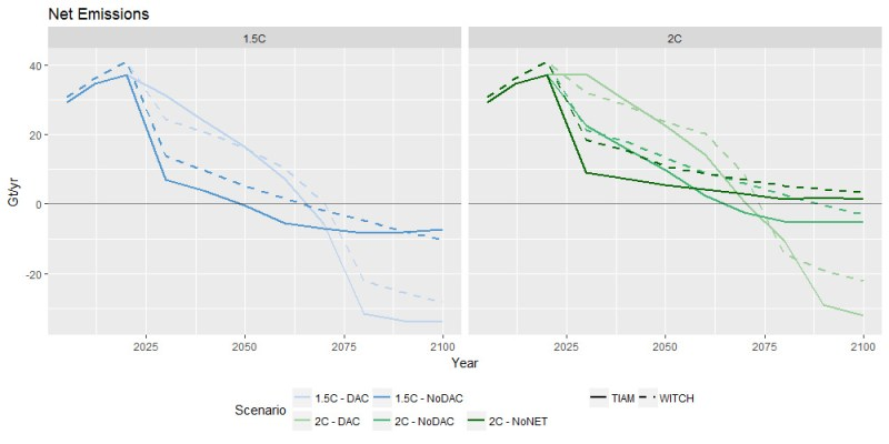 "Line graphs showing Global CO2 emissions from fossil fuels (Gt/yr) in model pathways consistent with limiting warming this century to 1.5C (left panel, blue) or 2C (right panel, green). Results from two different IAMs – TIAM and WITCH – are shown with solid and dashed lines, respectively. The various lines show scenarios that use direct capture (""DAC"", darker shades) and those that do not (""NoDAC"", lighter), as well as pathways to 2C without negative emissions of any sort (""NoNET"", darkest green). Source: Realmonte et al. (2019)."